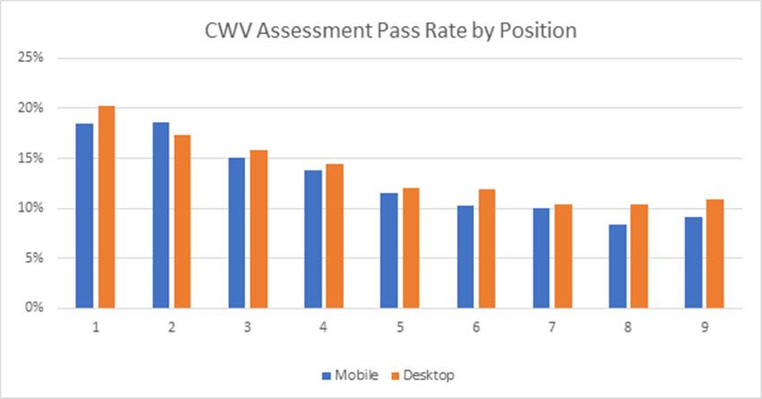CWV Assement Pass Rate by position