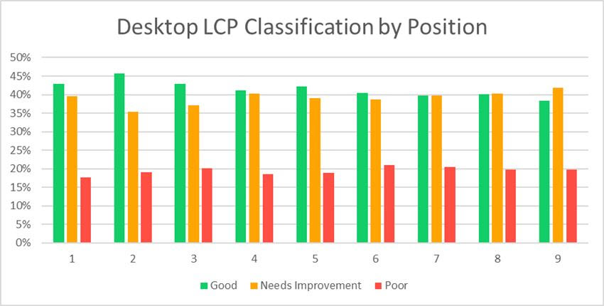 Desktop LCP Classification by Position