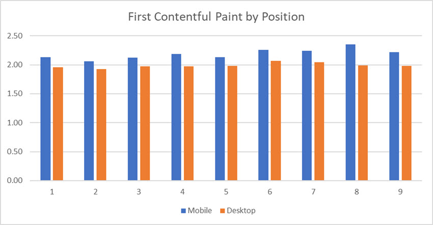 First Contentful Paint by Position