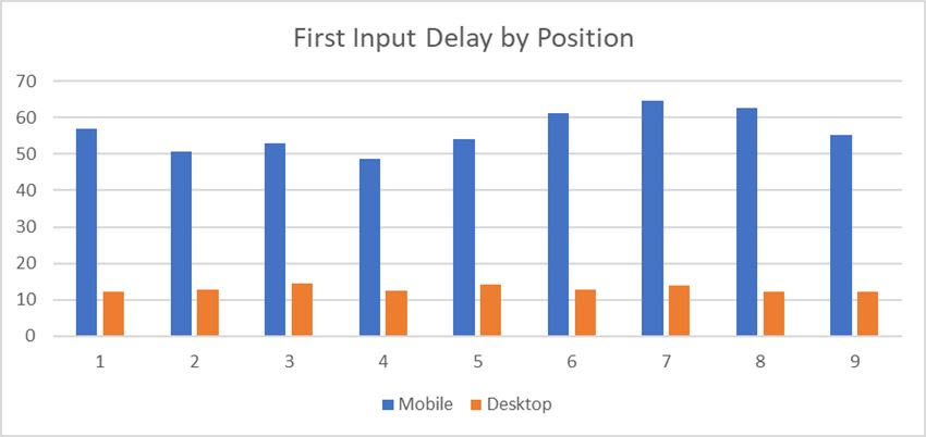 First Input Delay by position