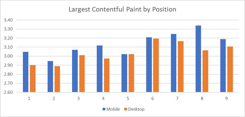 Largest Contentful Paint by Position