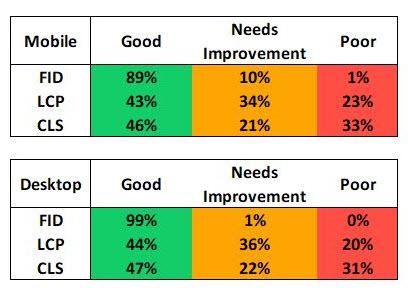 Scores van de 3 CWV onderdelen