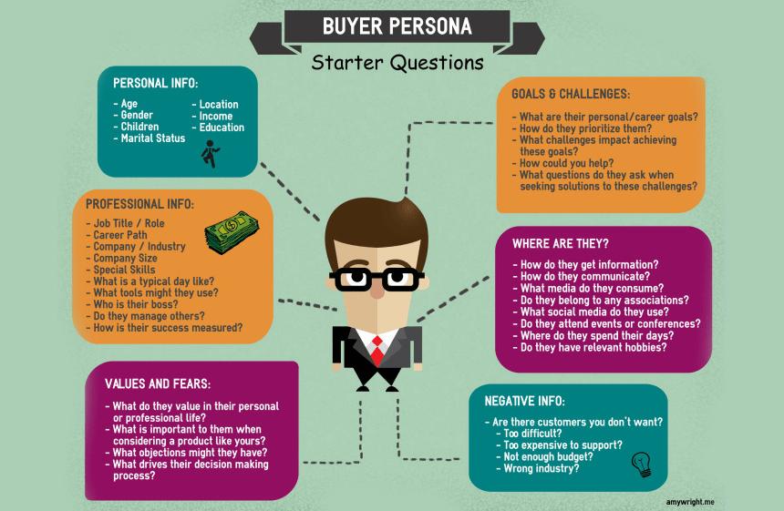 Maak een buyer persona