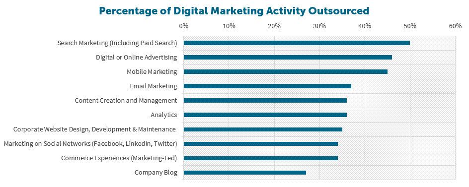 Percentage uitbesteden Search marketing