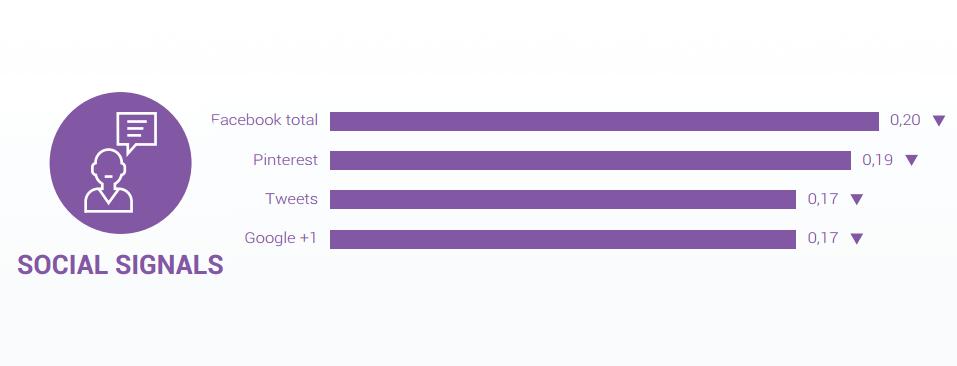 Ranking factor social media