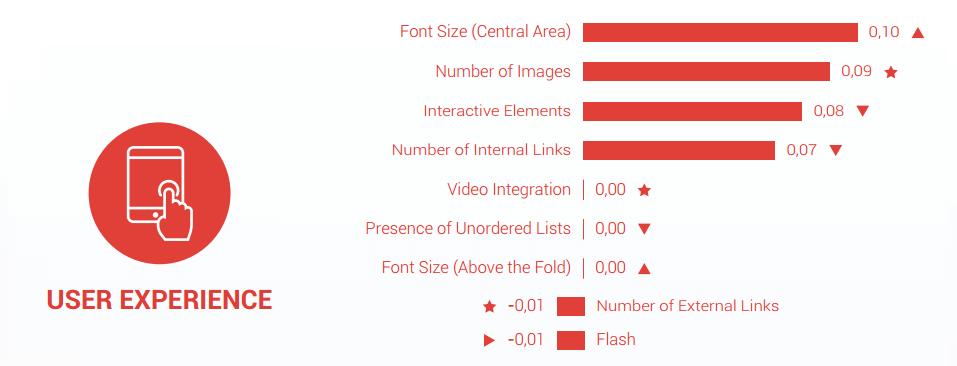 Ranking factor gebruikersvriendelijkheid (ux)