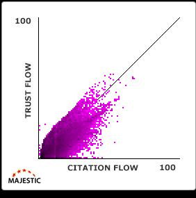 trust-flow-citation-flow-grafiek-1