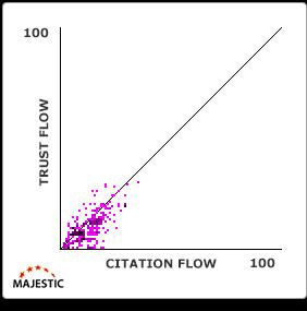 trust-flow-citation-flow-grafiek-3