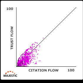 trust-flow-citation-flow-grafiek-4