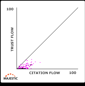 trust-flow-citation-flow-grafiek-5