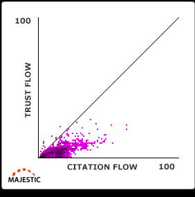 trust-flow-citation-flow-grafiek-6