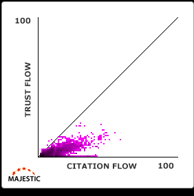 trust-flow-citation-flow-grafiek-7