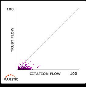 trust-flow-citation-flow-grafiek-8
